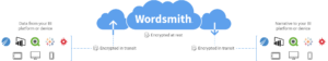 Wordsmith cloud-based model