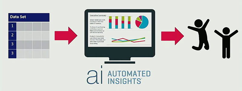 Allstate - Automated Insights