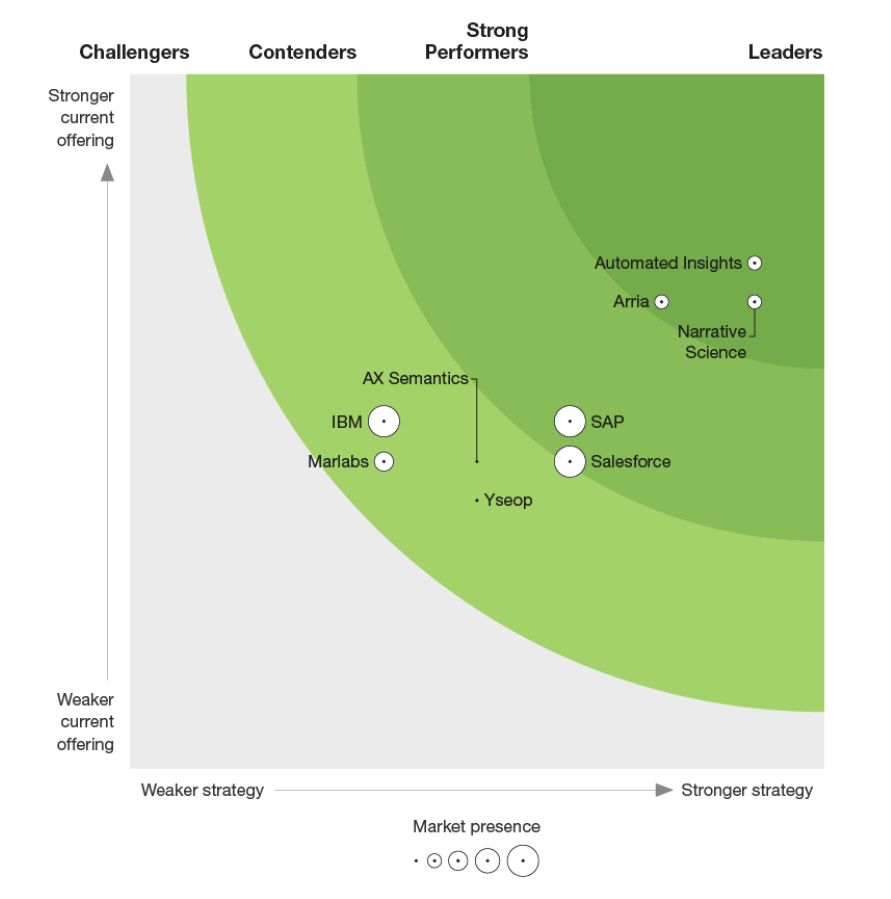 Forrester New Wave - Natural language generation