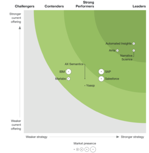 Forrester New Wave - NLG Market Leader